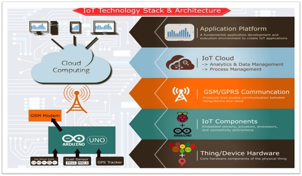 Technology Stack Airpro